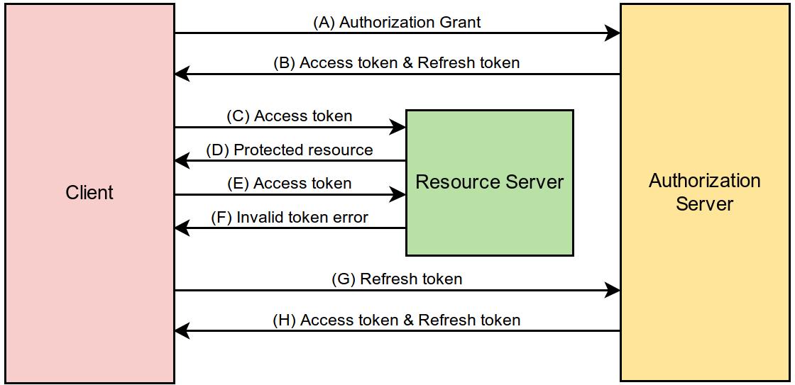jlabusch github io/oauth2-server